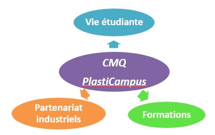 Le campus des métiers et des qualifications « PlastiCAMPUS » fédère les acteurs de la formation, les partenaires entreprises et les organisations professionnelles