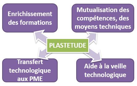 Plastetude