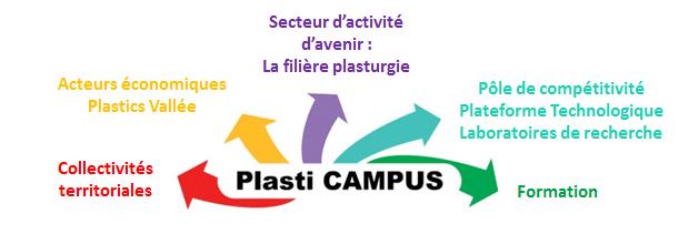 Plasticampus graphique